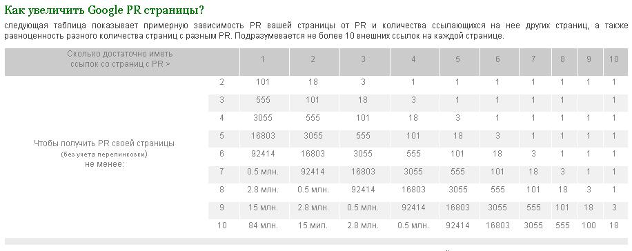 Таблица определения Page Rank страницы
